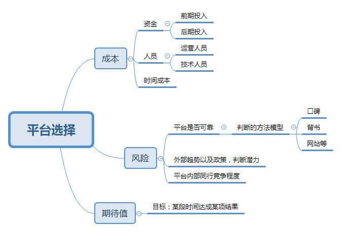 外贸、跨境现状简析与选择
