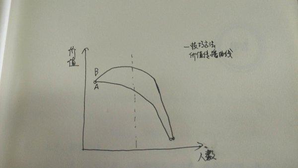 边界测试和技巧价值递减规律